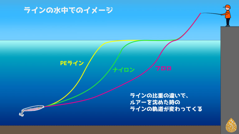 ラインの特徴 比重 水中イメージ